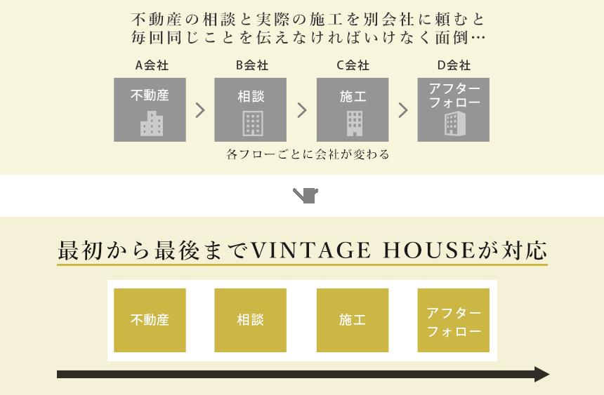 VINTAGE HOUSEと他社の違い