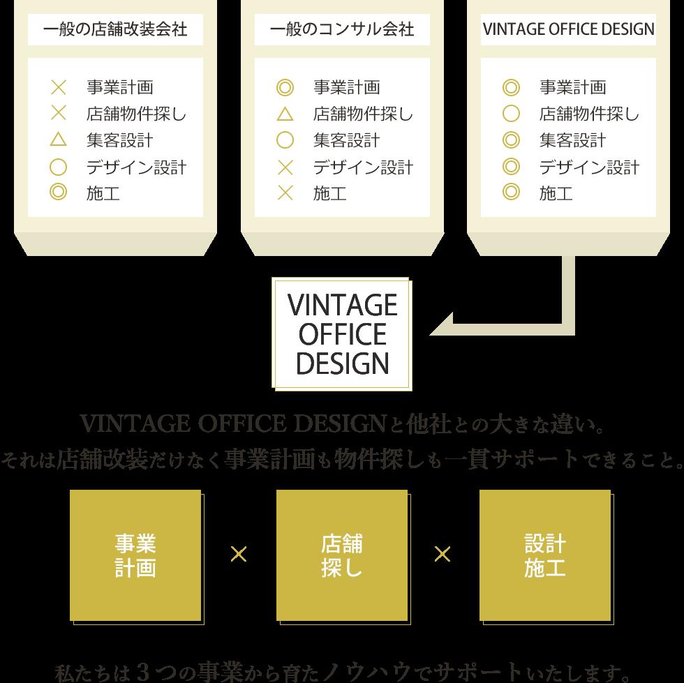 VINTAGE OFFICE DESIGNと他社の違い