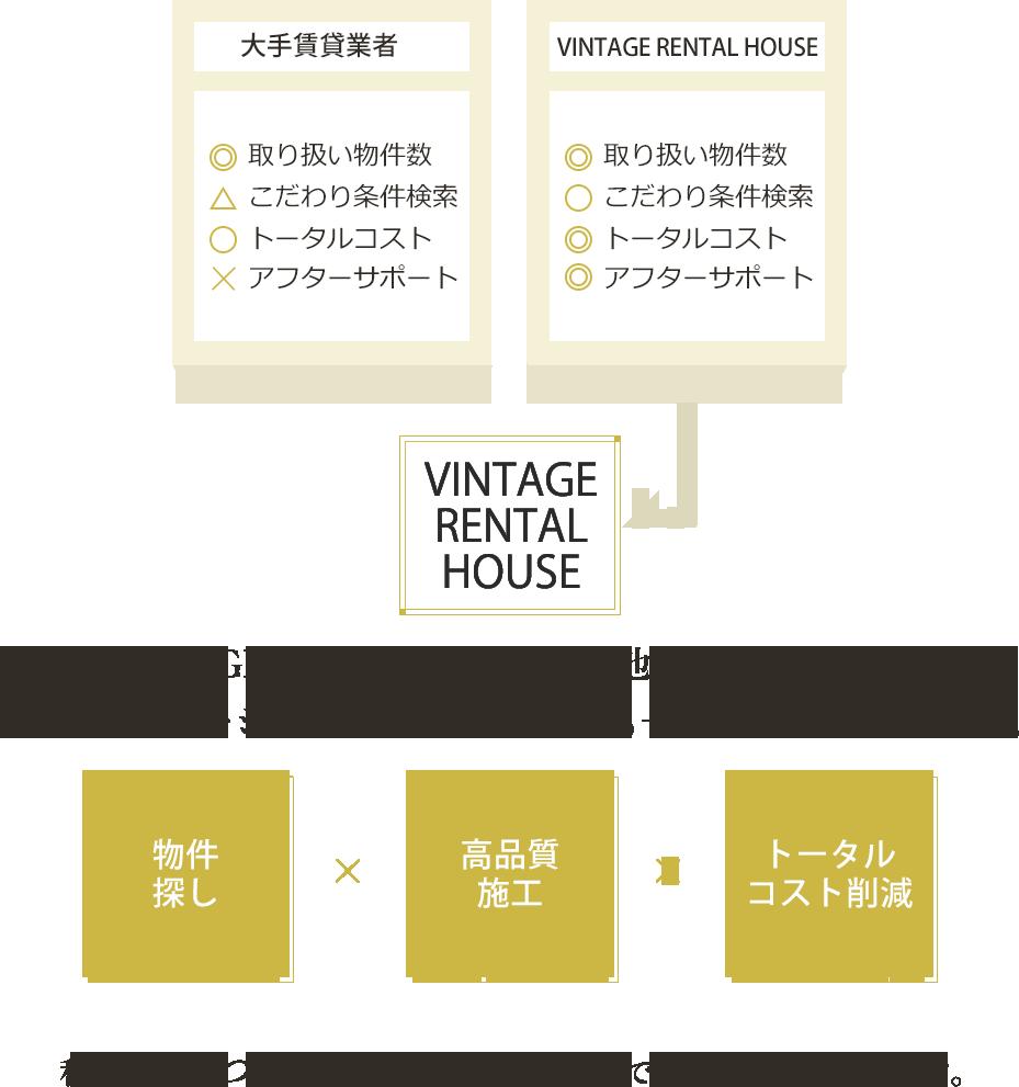VINTAGE RENTAL HOUSEと他社の違い